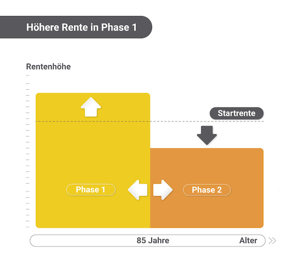 Urlaubsrente Hoehere Rente in Phase 1