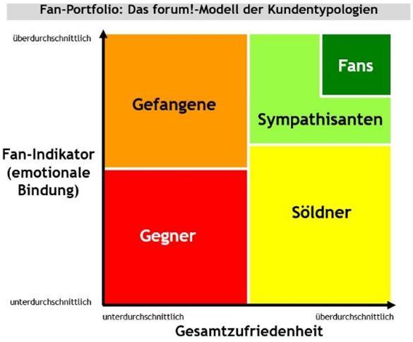Kundentypologien - Fan-Porfolio