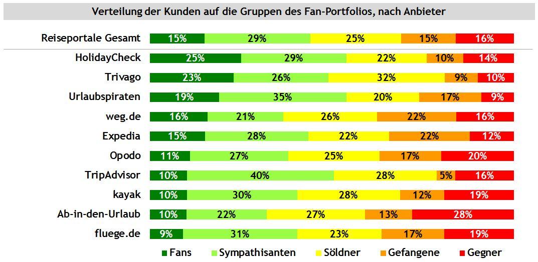 Online-Reiseportale: Wer ist Fan?